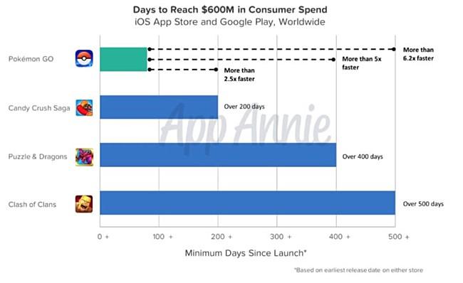 Pokemon Go creates milestone by earning $600 million as revenue.