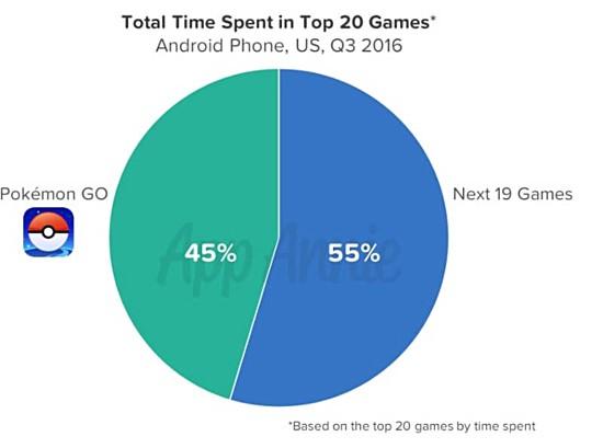 Pokemon Go gained $600 million in short period