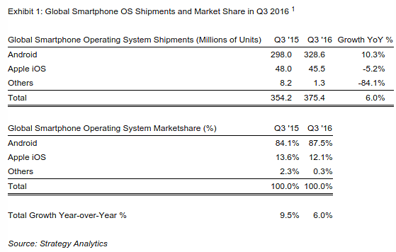 androids-global-market-share