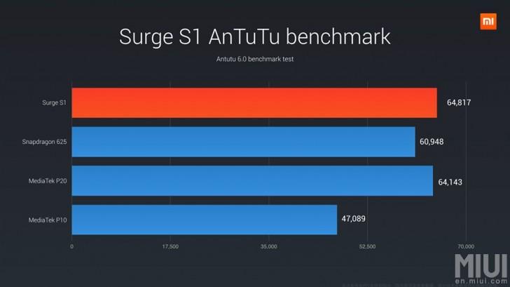 Surge 1 - AnTuTu