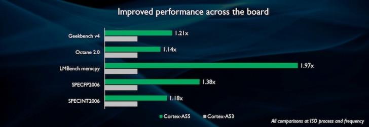 Cortex a55