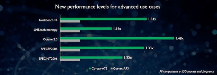 ARM Cortex A75