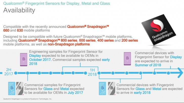 Qualcomm Under the display technology